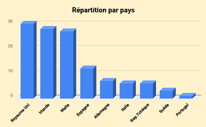 repartition